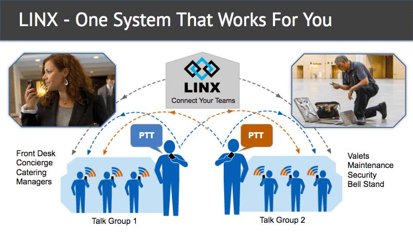 linx hospitality solution
